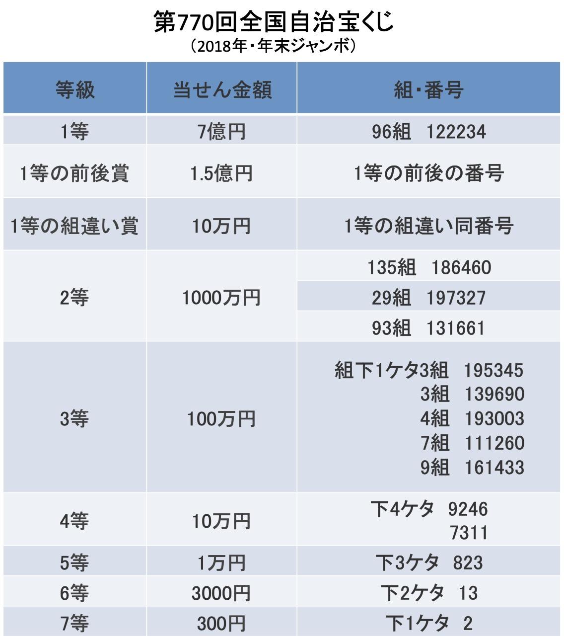 2018年☆年末大抽選会、結果発表ー!!   新潟駅前の格安ラブホ ...